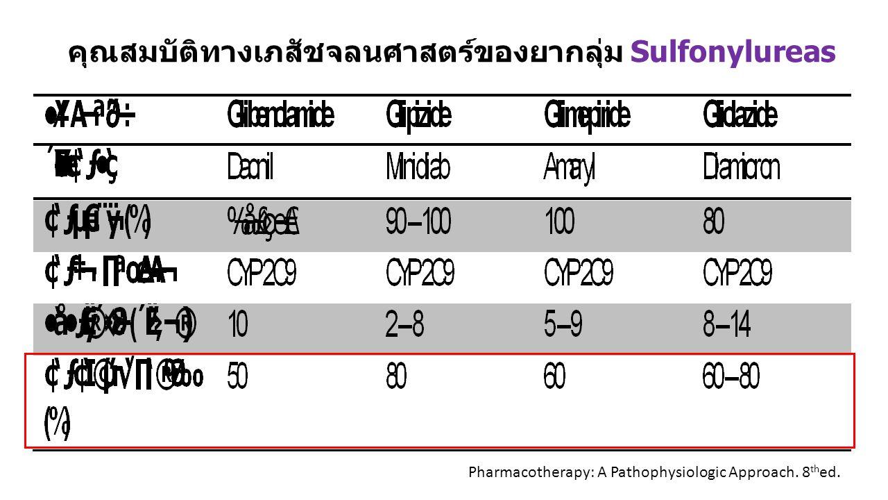 คุณสมบัติทางเภสัชจลนศาสตร์ของยากลุ่ม Sulfonylureas