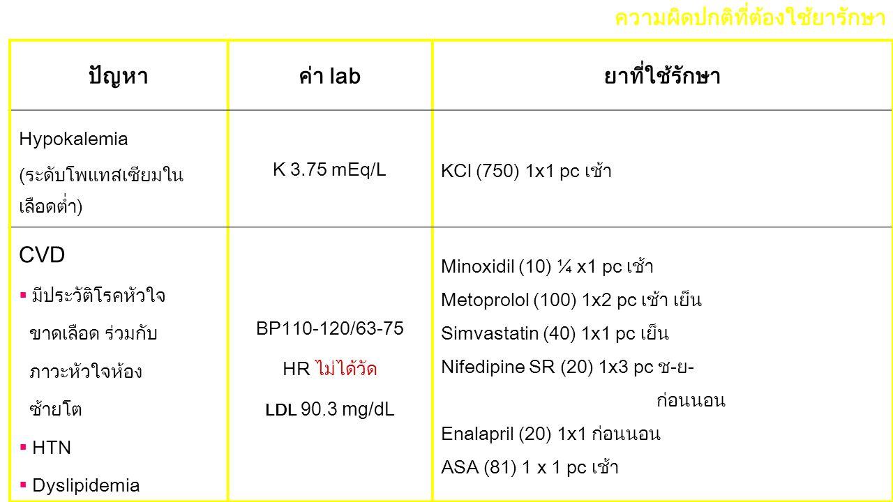 ปัญหา ค่า lab ยาที่ใช้รักษา