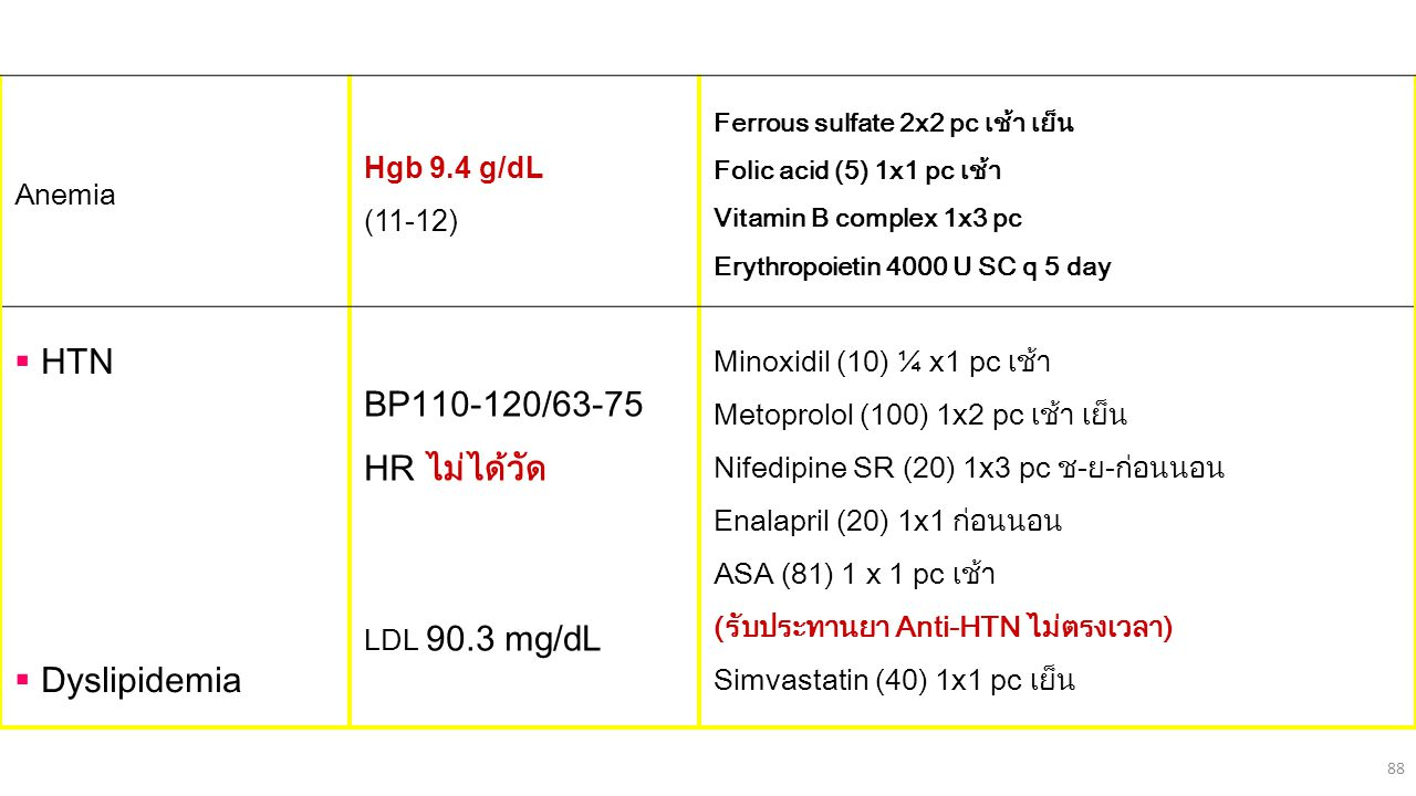 HTN BP110-120/63-75 HR ไม่ได้วัด Dyslipidemia Hgb 9.4 g/dL Anemia