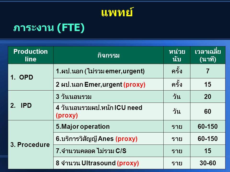 แพทย์ ภาระงาน (FTE) Production line กิจกรรม หน่วยนับ เวลาเฉลี่ย (นาที)