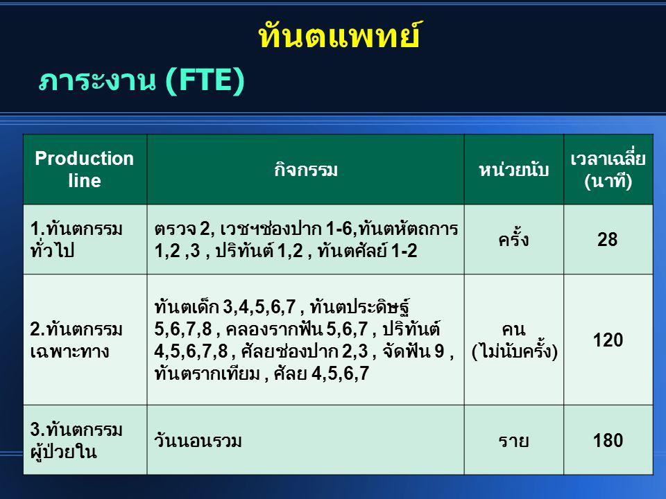 ทันตแพทย์ ภาระงาน (FTE) Production line กิจกรรม หน่วยนับ