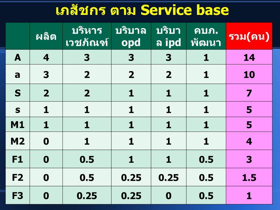เภสัชกร ตาม Service base