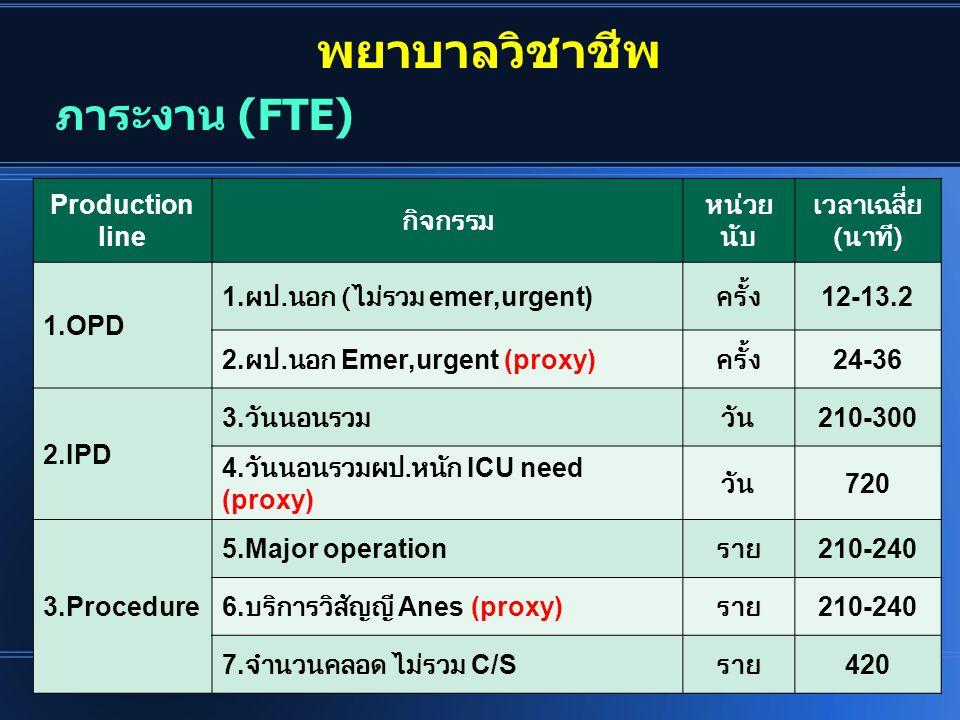 พยาบาลวิชาชีพ ภาระงาน (FTE) Production line กิจกรรม หน่วยนับ