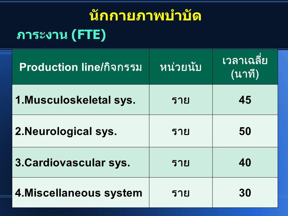 Production line/กิจกรรม