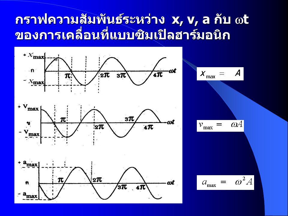 กราฟความสัมพันธ์ระหว่าง x, v, a กับ t