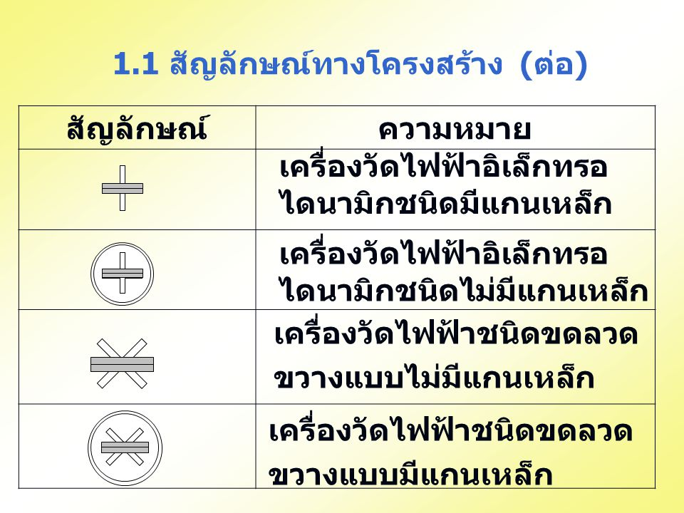 1.1 สัญลักษณ์ทางโครงสร้าง (ต่อ)
