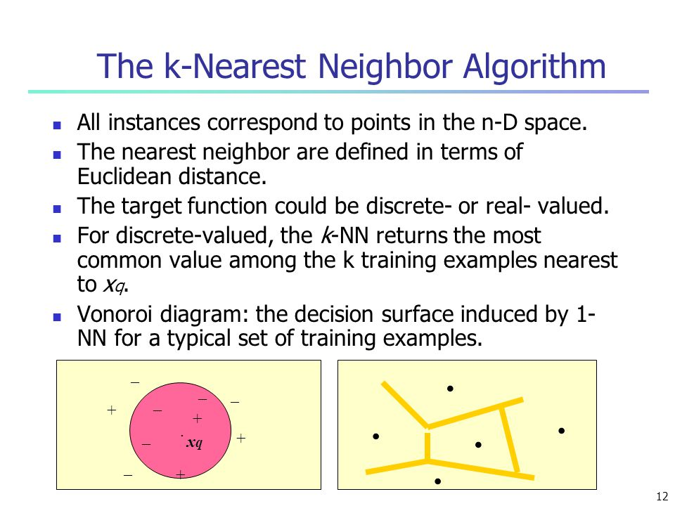 The k-Nearest Neighbor Algorithm