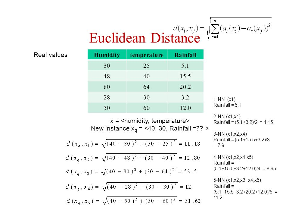 Euclidean Distance Real values Humidity temperature Rainfall 30 25 5.1