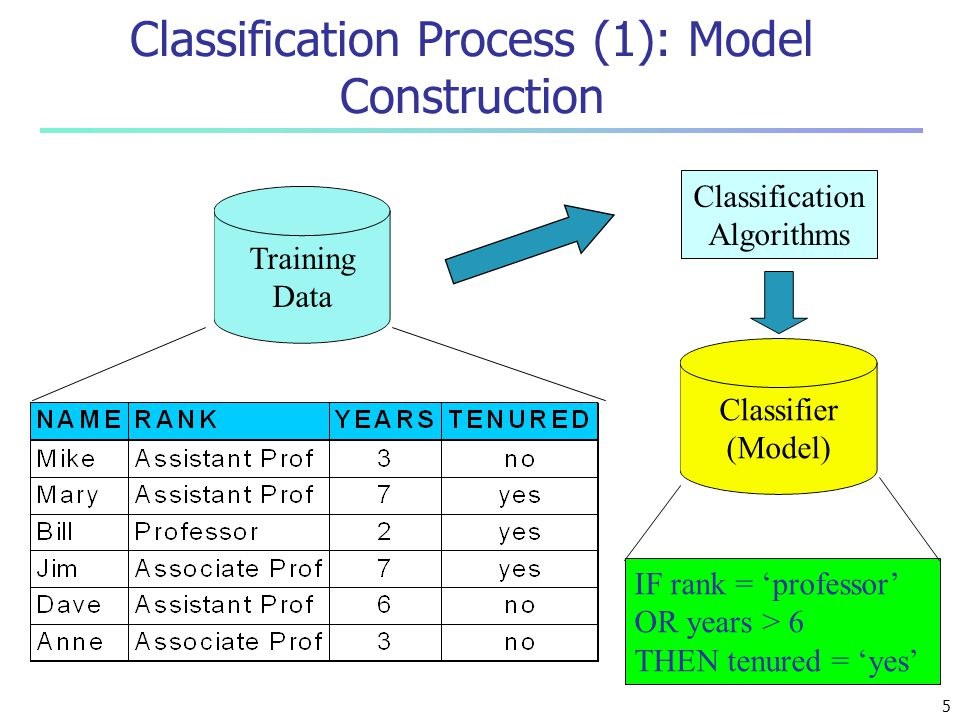 Classification Process (1): Model Construction