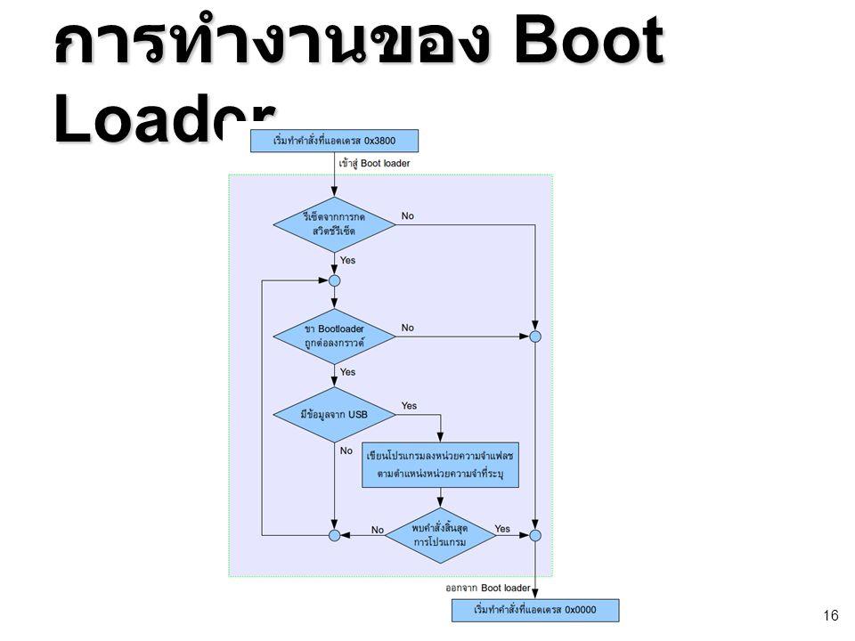 การทำงานของ Boot Loader