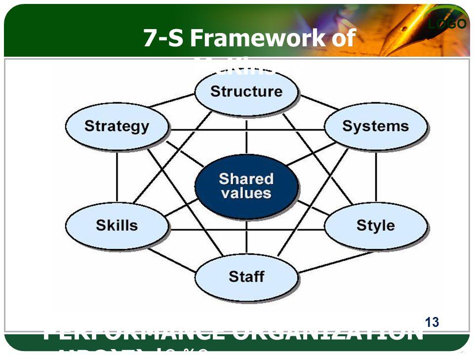 7-S Framework of McKinsey