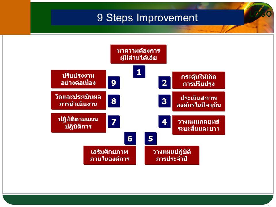 9 Steps Improvement 1 9 2 8 3 7 4 6 5 หาความต้องการ ผู้มีส่วนได้เสีย