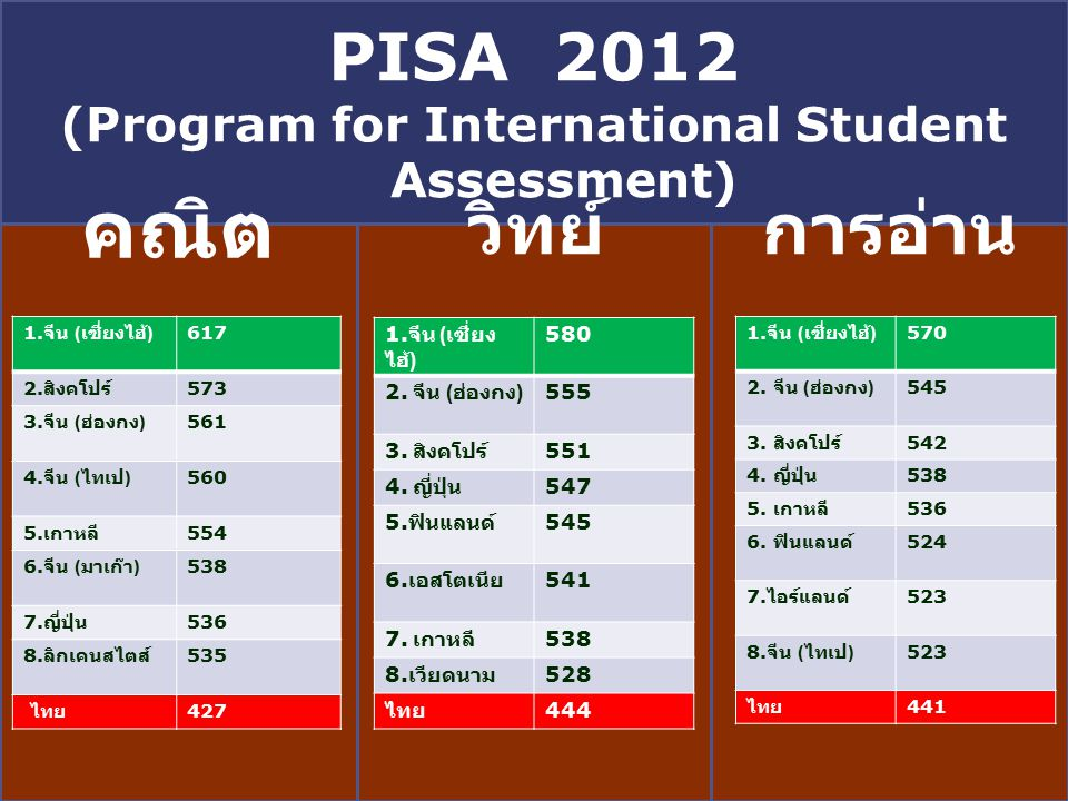 (Program for International Student Assessment)