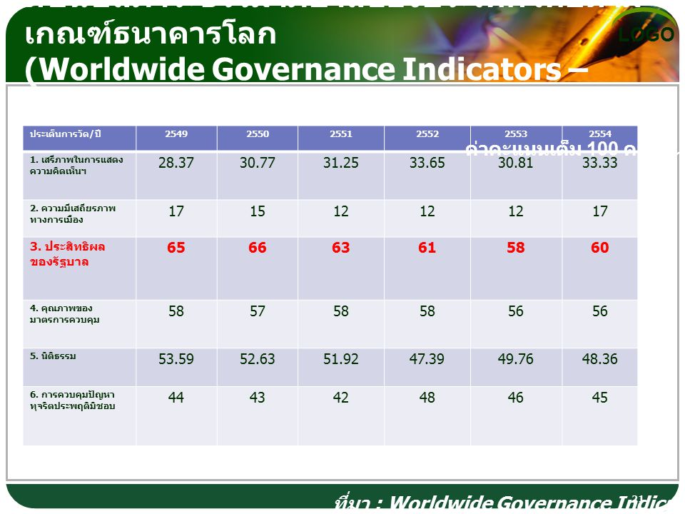 ที่มา : Worldwide Governance Indicators – WGI