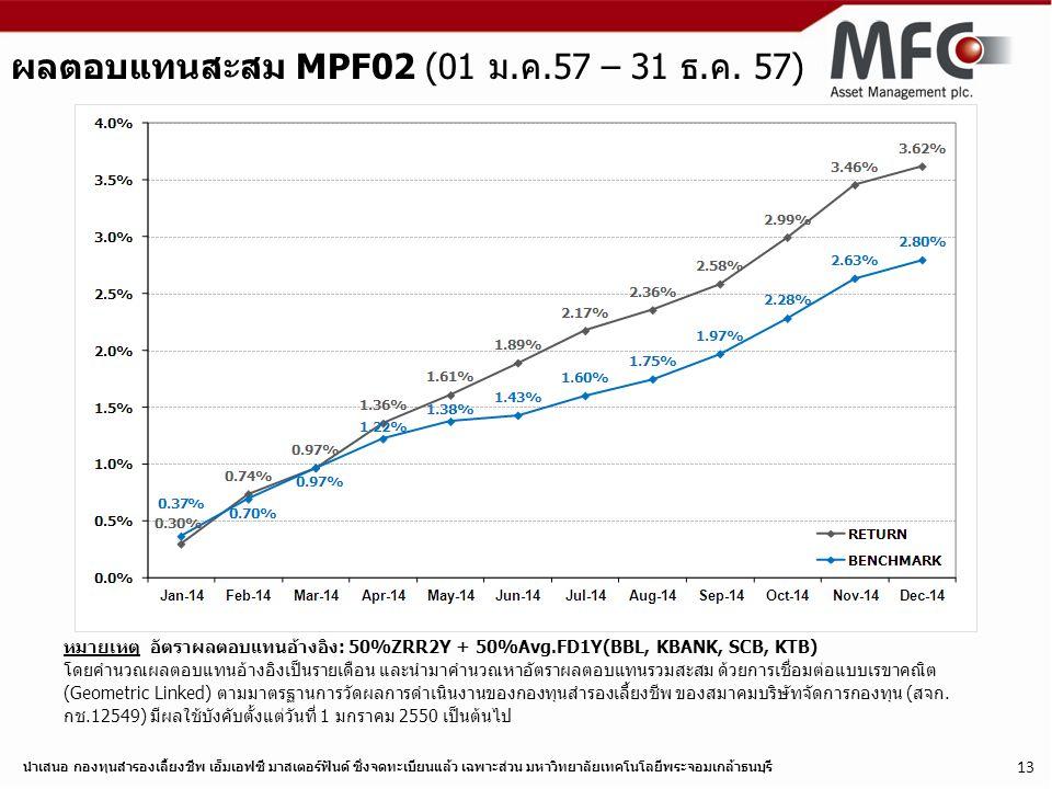 ผลตอบแทนสะสม MPF02 (01 ม.ค.57 – 31 ธ.ค. 57)