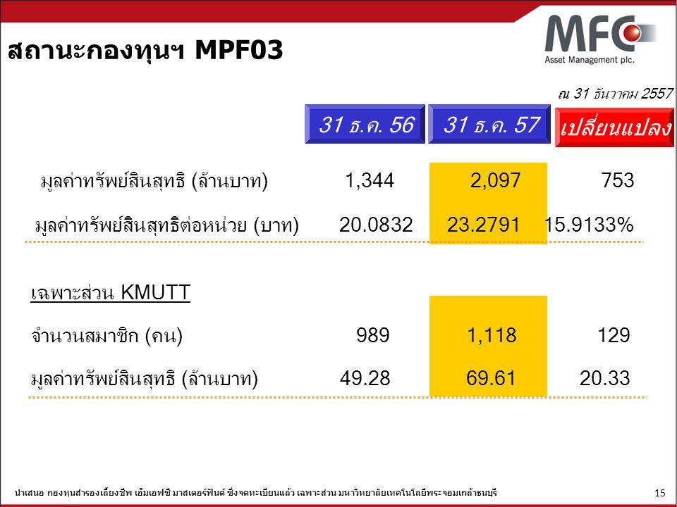 สถานะกองทุนฯ MPF03 31 ธ.ค. 56 31 ธ.ค. 57 เปลี่ยนแปลง