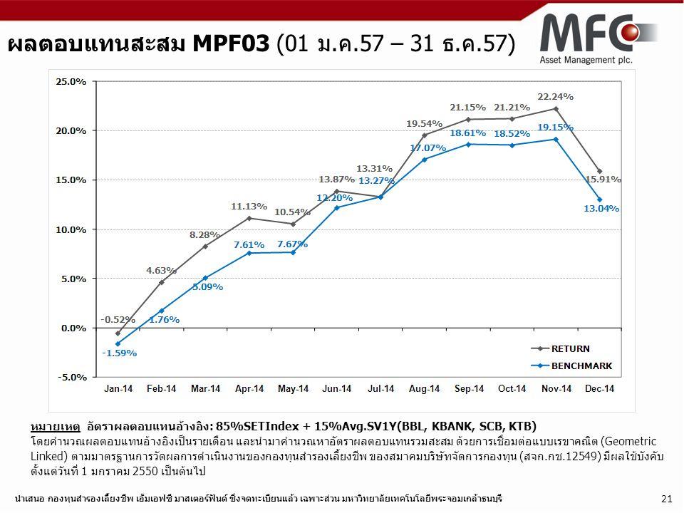 ผลตอบแทนสะสม MPF03 (01 ม.ค.57 – 31 ธ.ค.57)