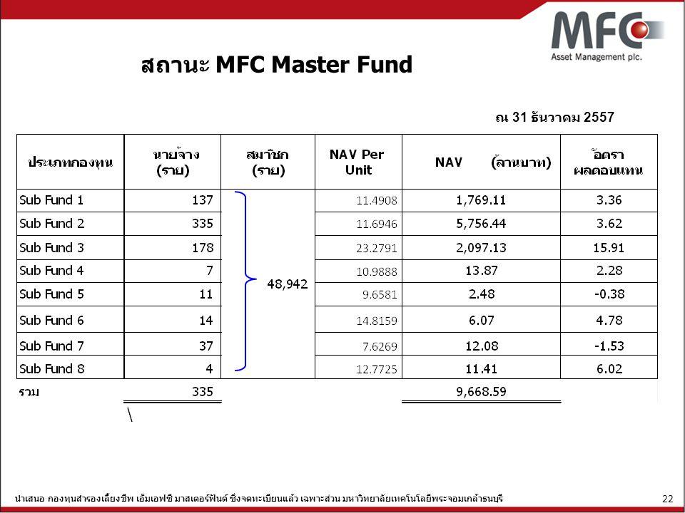 สถานะ MFC Master Fund ณ 31 ธันวาคม 2557