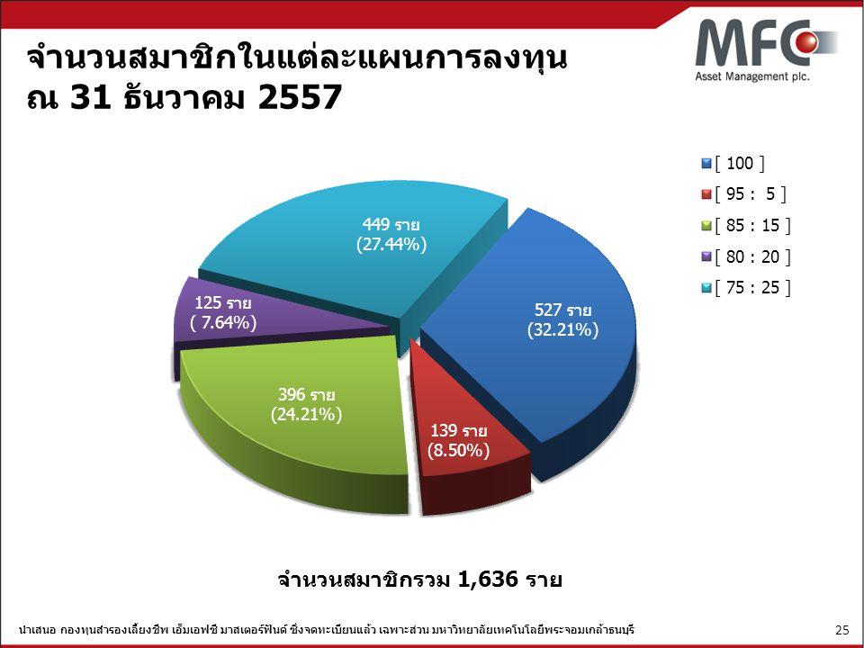 จำนวนสมาชิกในแต่ละแผนการลงทุน ณ 31 ธันวาคม 2557