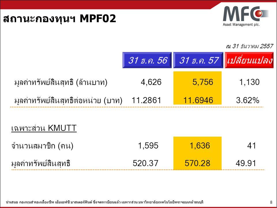 สถานะกองทุนฯ MPF02 31 ธ.ค. 56 31 ธ.ค. 57 เปลี่ยนแปลง