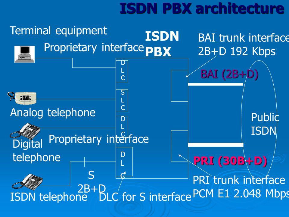 ISDN PBX ISDN PBX architecture Digital telephone Analog telephone