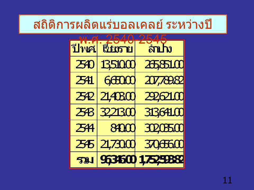 สถิติการผลิตแร่บอลเคลย์ ระหว่างปี พ.ศ. 2540-2545