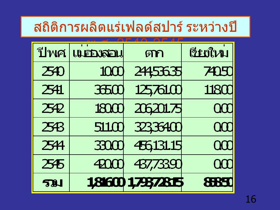 สถิติการผลิตแร่เฟลด์สปาร์ ระหว่างปี พ.ศ. 2540-2545