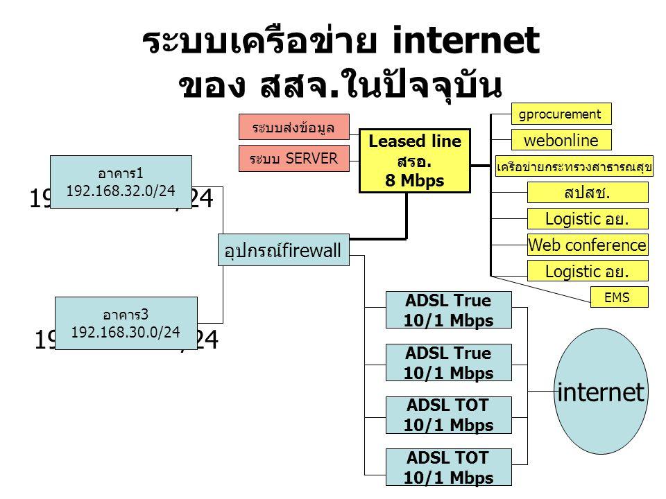 ระบบเครือข่าย internet ของ สสจ.ในปัจจุบัน