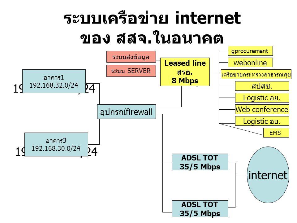 ระบบเครือข่าย internet ของ สสจ.ในอนาคต