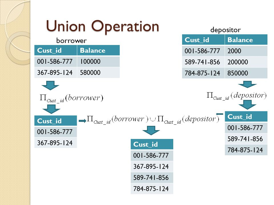 Union Operation depositor borrower Cust_id Balance 001-586-777 2000