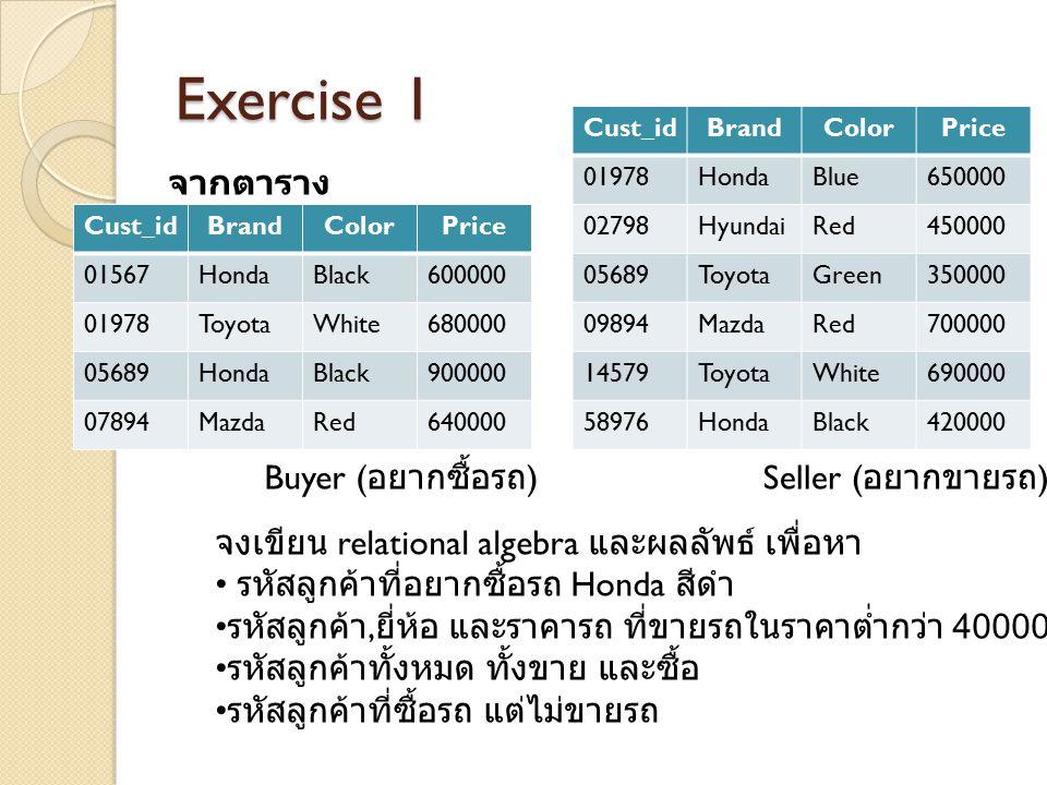 Exercise 1 จากตาราง Buyer (อยากซื้อรถ) Seller (อยากขายรถ)