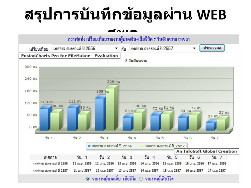 สรุปการบันทึกข้อมูลผ่าน WEB สพฉ.
