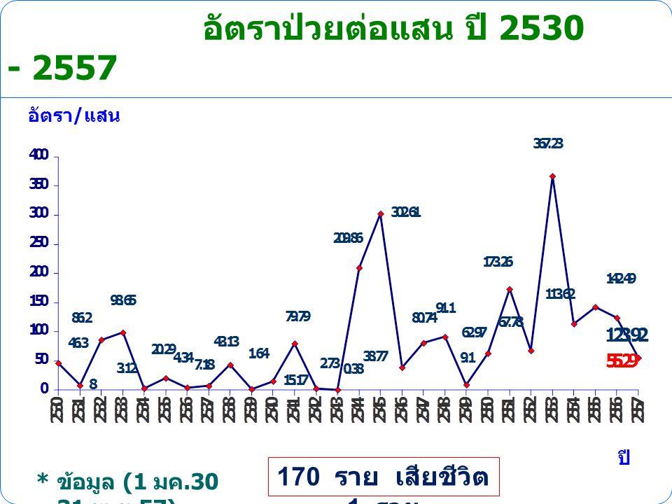 อัตราป่วยต่อแสน ปี 2530 - 2557 170 ราย เสียชีวิต 1 ราย