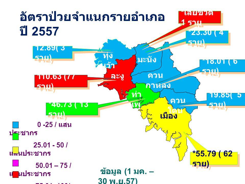 อัตราป่วยจำแนกรายอำเภอ ปี 2557