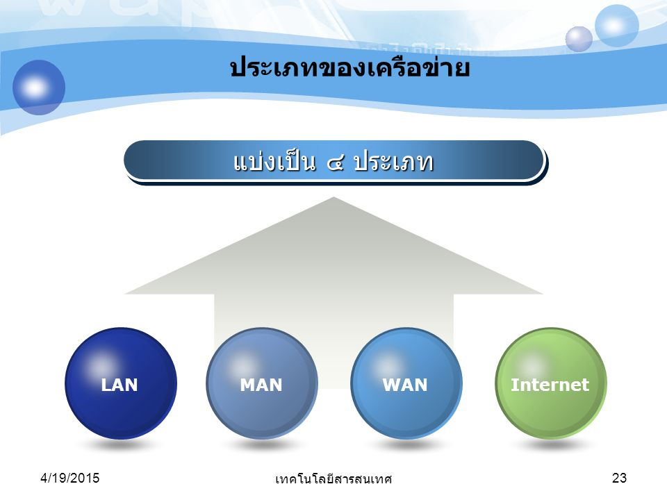 ประเภทของเครือข่าย แบ่งเป็น ๔ ประเภท LAN MAN WAN Internet 4/13/2017