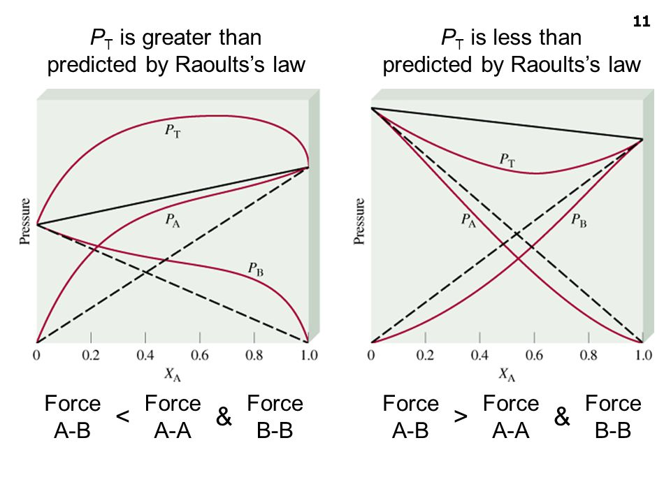 < & > & PT is greater than predicted by Raoults's law