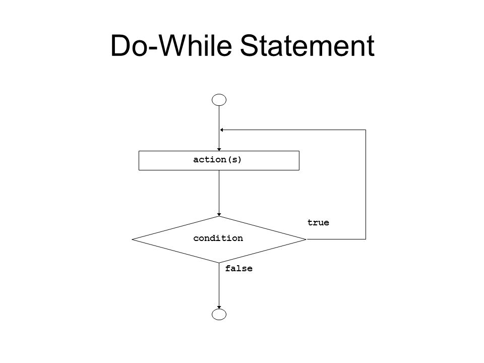 Do-While Statement true false action(s) condition