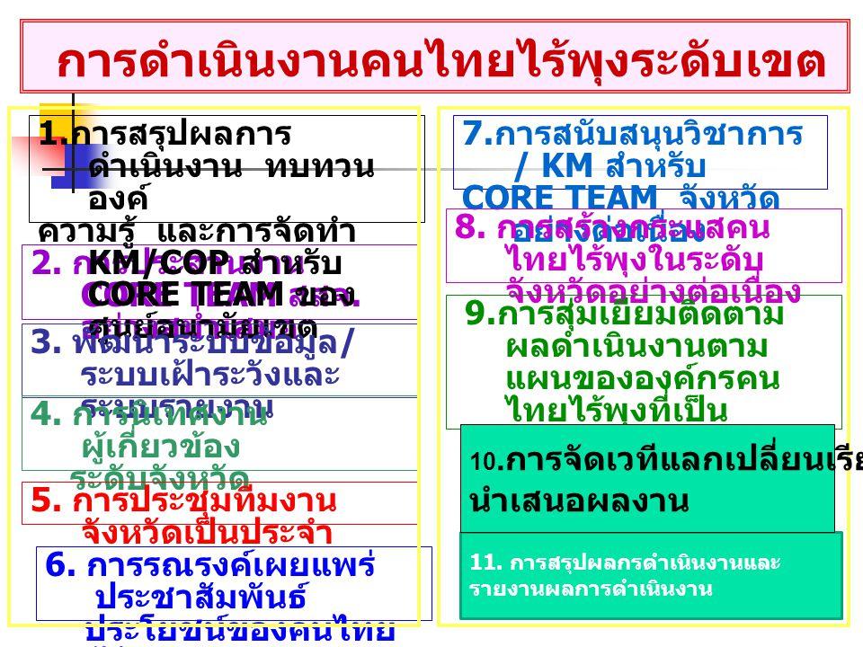 การดำเนินงานคนไทยไร้พุงระดับเขต