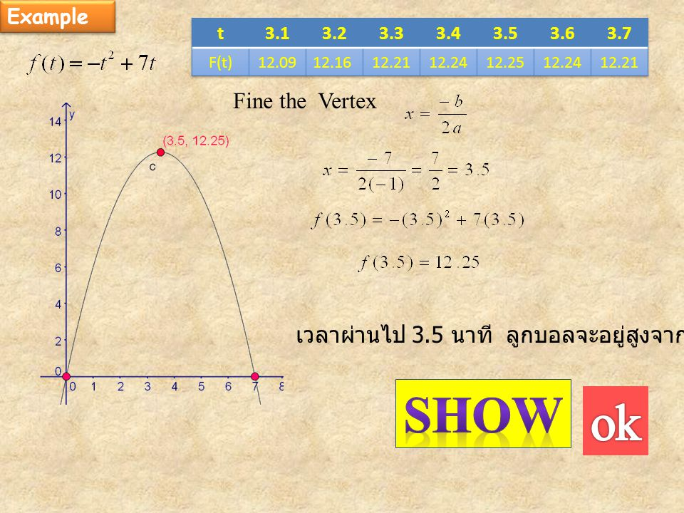 Example t. 3.1. 3.2. 3.3. 3.4. 3.5. 3.6. 3.7. F(t) 12.09. 12.16. 12.21. 12.24. 12.25. Fine the Vertex.