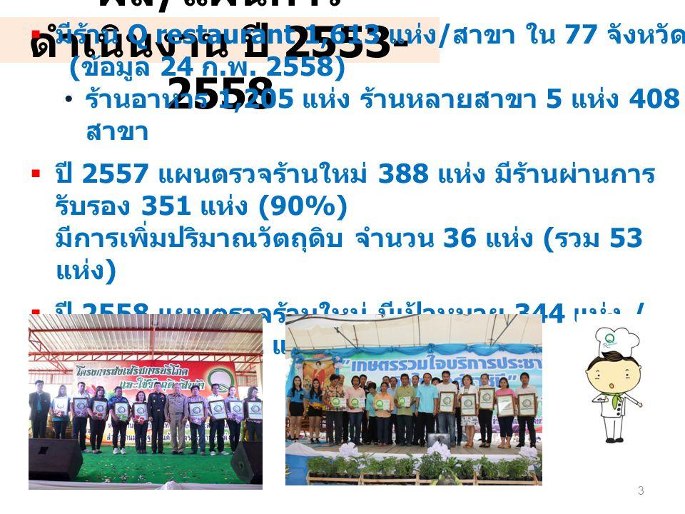 ผล/แผนการดำเนินงาน ปี 2553-2558