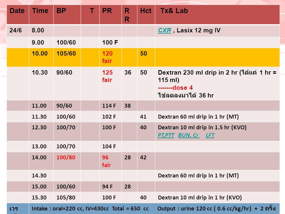Date Time BP T PR RR Hct Tx& Lab 24/6 8.00 CXR , Lasix 12 mg IV 9.00
