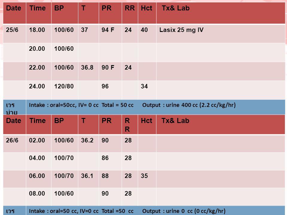 Date Time BP T PR RR Hct Tx& Lab Date Time BP T PR RR Hct Tx& Lab 26/6
