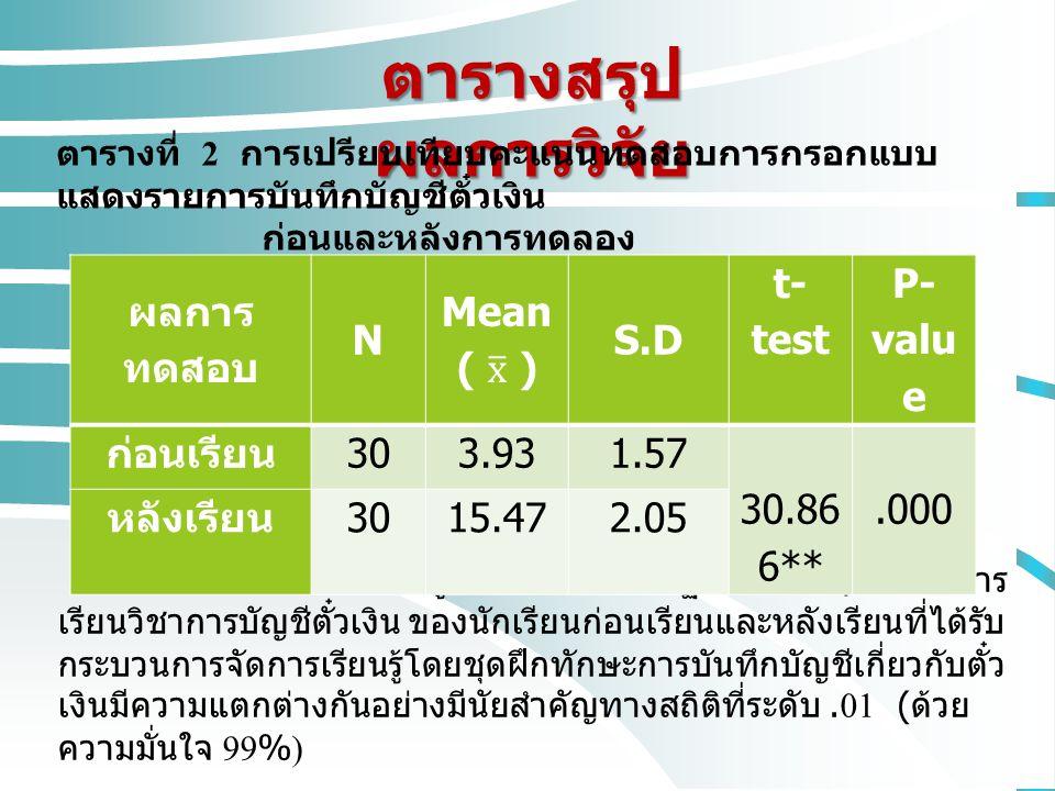 ตารางสรุปผลการวิจัย ผลการทดสอบ N Mean ( x ) S.D t-test P-value
