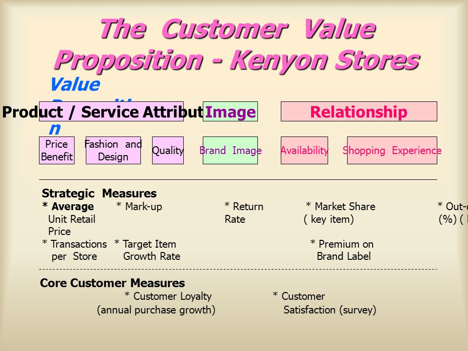 The Customer Value Proposition - Kenyon Stores