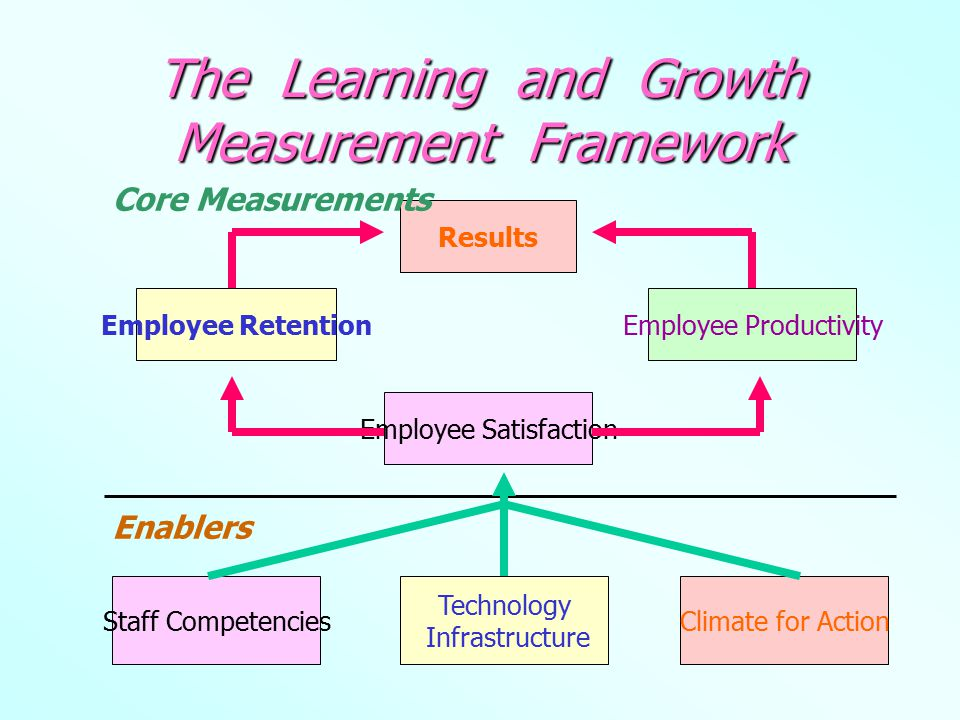 The Learning and Growth Measurement Framework