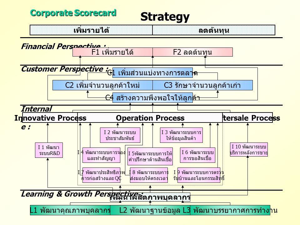 Strategy Corporate Scorecard เพิ่มรายได้ ลดต้นทุน