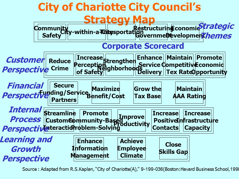 City of Chariotte City Council's Strategy Map