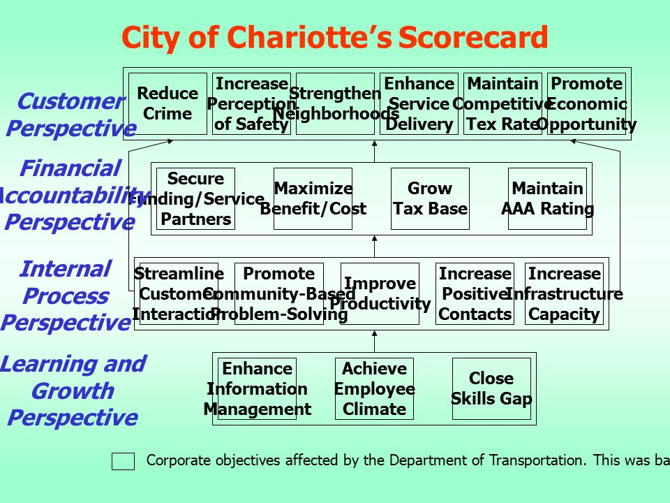City of Chariotte's Scorecard