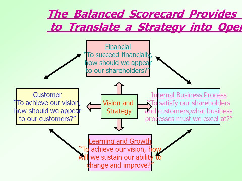 The Balanced Scorecard Provides a Framework