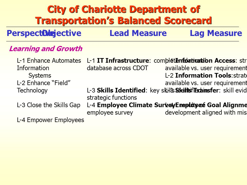 City of Chariotte Department of Transportation's Balanced Scorecard